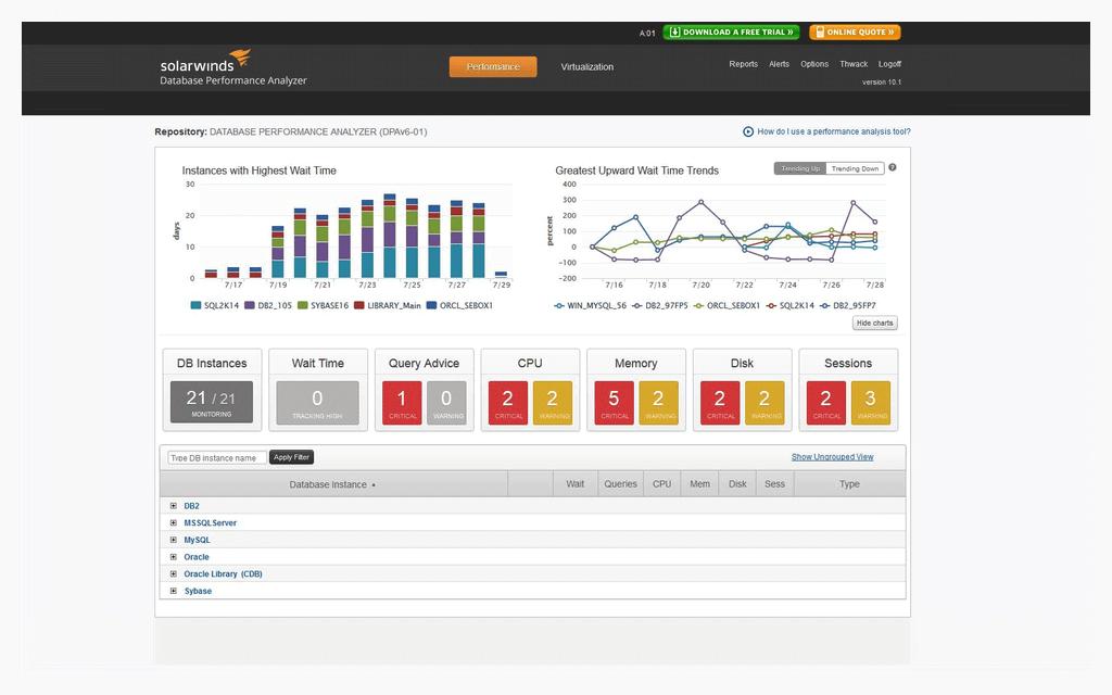 SolarWinds Database Performance Monitor