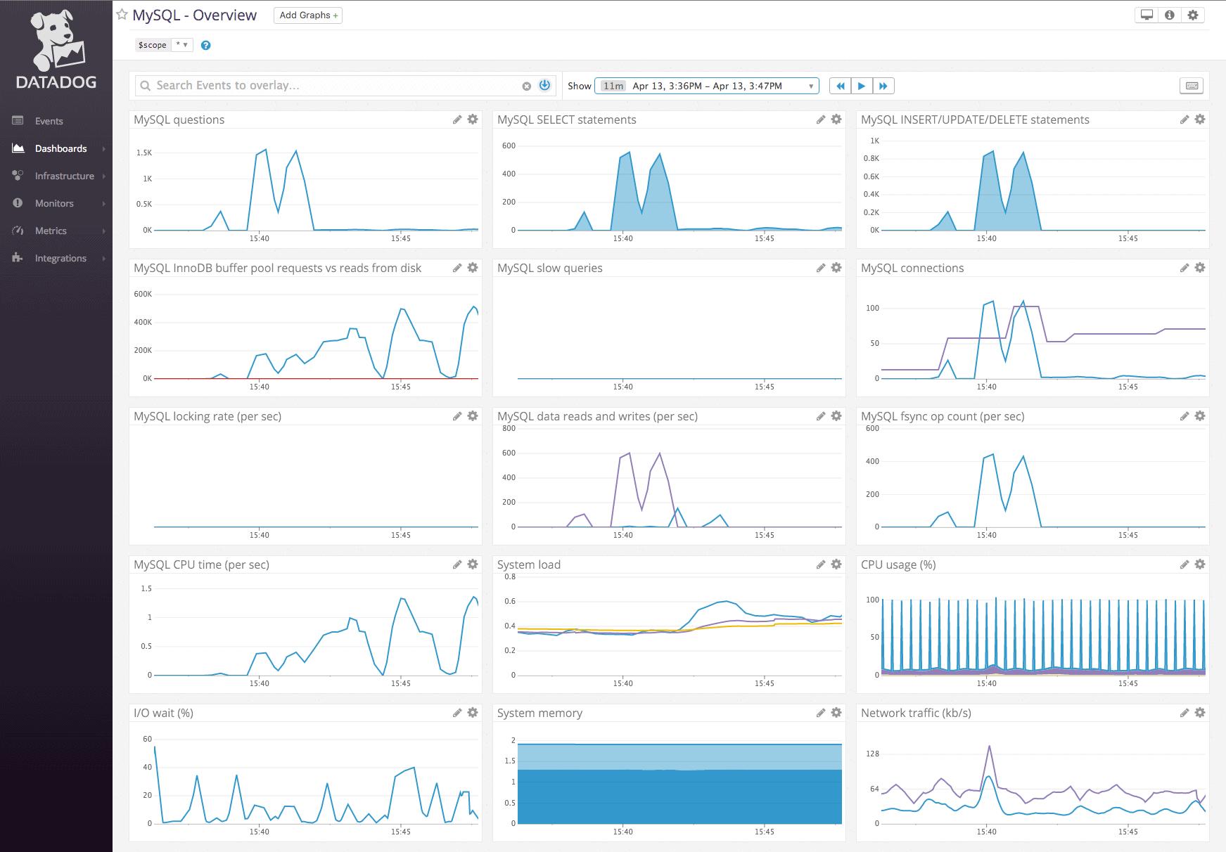 Datadog Database Performance Monitor