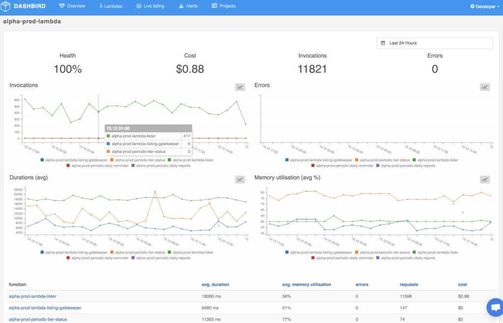 Dashbird serverless monitoring