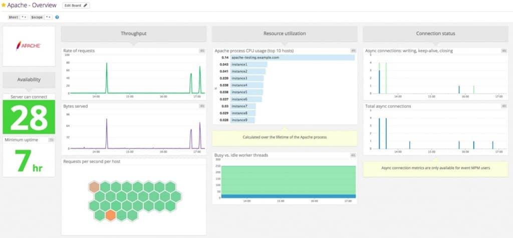 Datadog Apache Monitoring