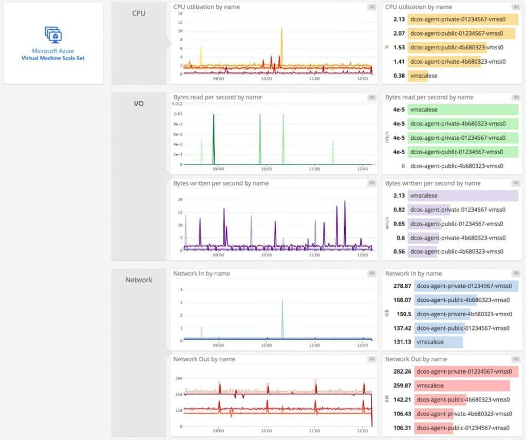 Datadog VM Monitoring