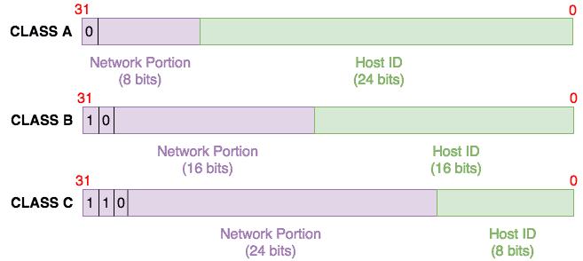IP Class Range (Class A, Class B, Class C)