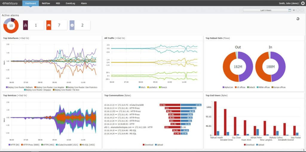 NetVizura Dashboard