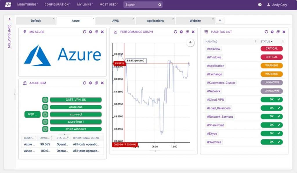 OpsView Azure Monitoring