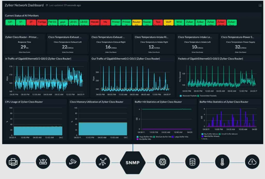 Site24x7 Network Performance Monitor