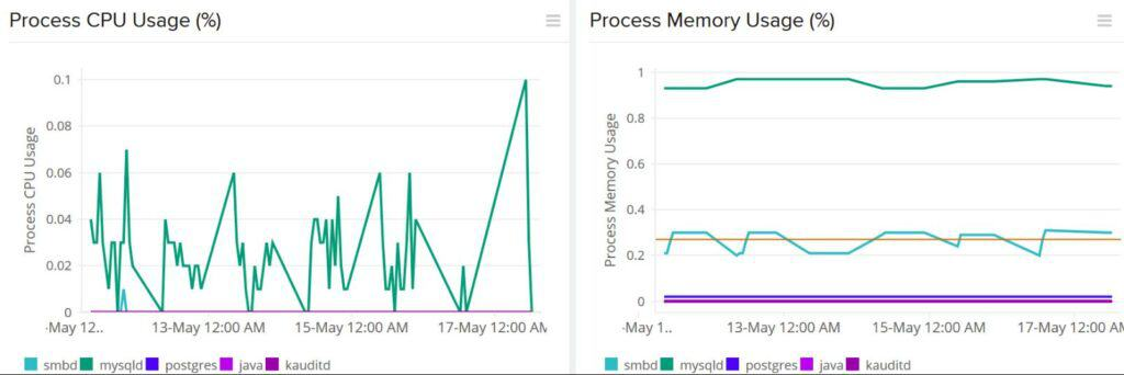 Site24x7 Process Monitoring