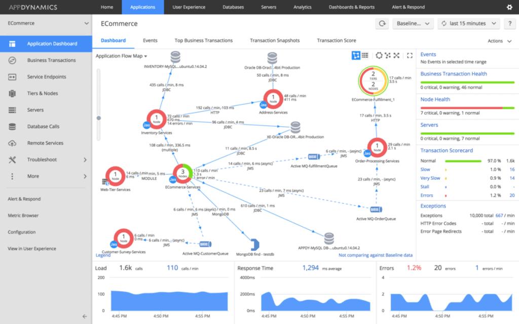 appdynamics cloud monitoring