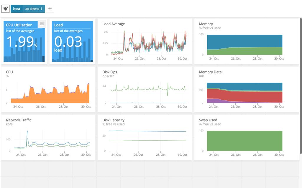 Solarwinds Appoptics Python Monitoring Tool Dashboard