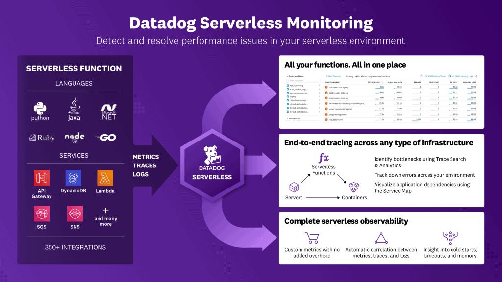 datadog serverless monitoring
