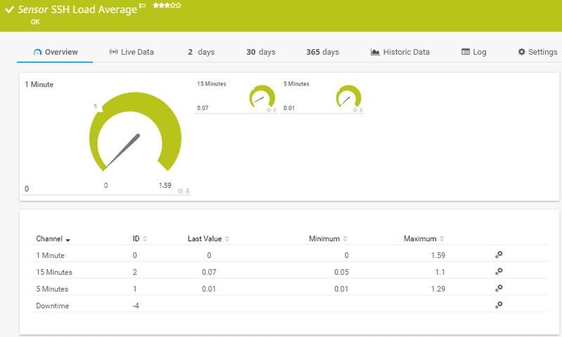 https://hlassets.paessler.com/common/files/screenshots/prtg-v17-4/sensors/ssh_load_average-lightbox.png