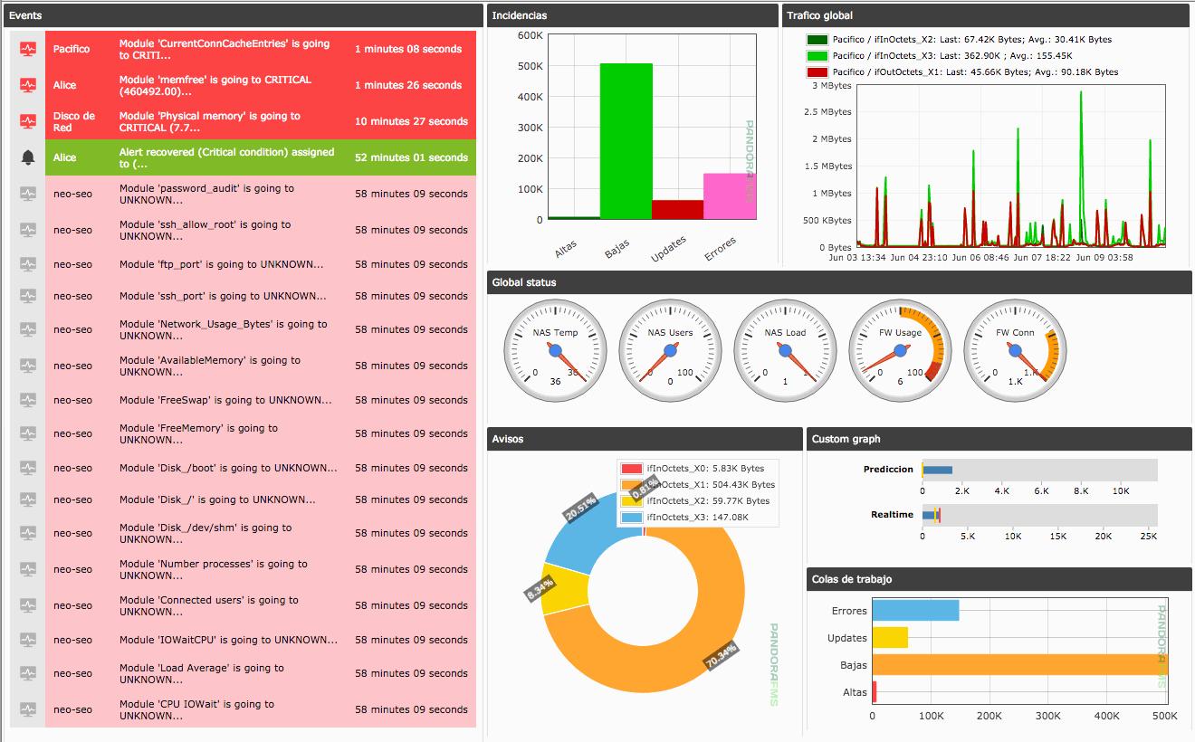 https://pandorafms.org/wp-content/uploads/2016/06/pandora6.0sp3-sample-dashboard.png