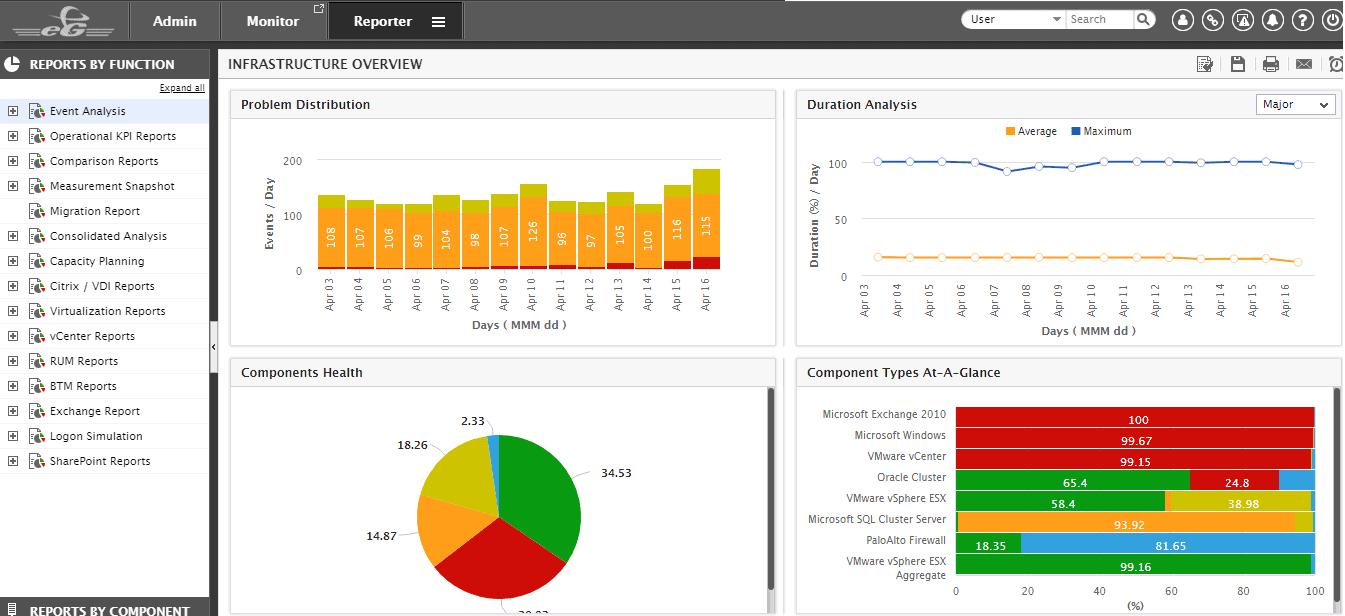 Image result for eG Enterprise vm monitoring