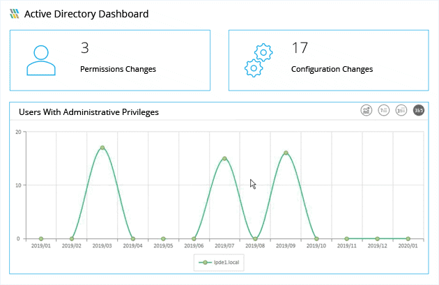 Lapide Auditor Dashboard