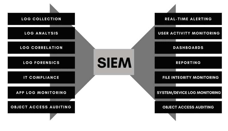 SIEM system graph