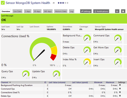 Paessler mongodb monitoring