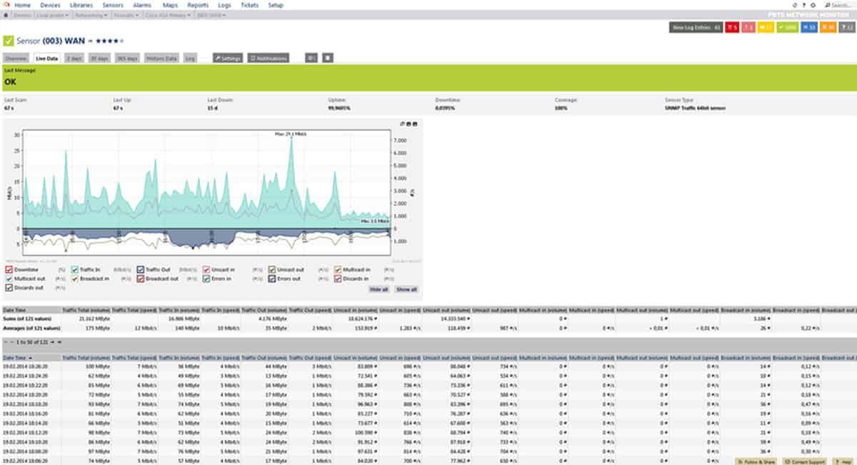 Best Bandwidth Monitoring Tools Software For Analyzing Networks Traffic