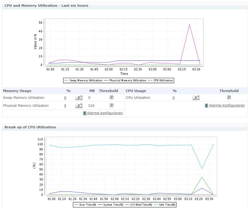server management graphs