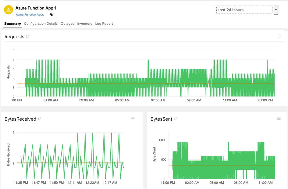 site24x7 serverless monitoring