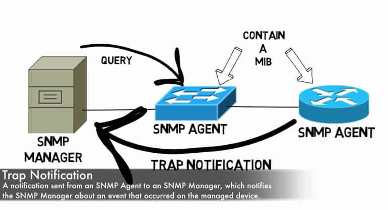 snmp trap notification definition