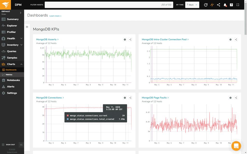 SolarWinds mongodb monitoring