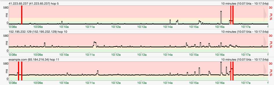 pingplotter timeline graph hops