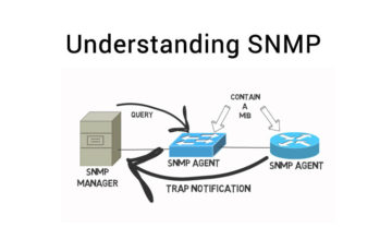 Understanding What is SNMP and how to Use it