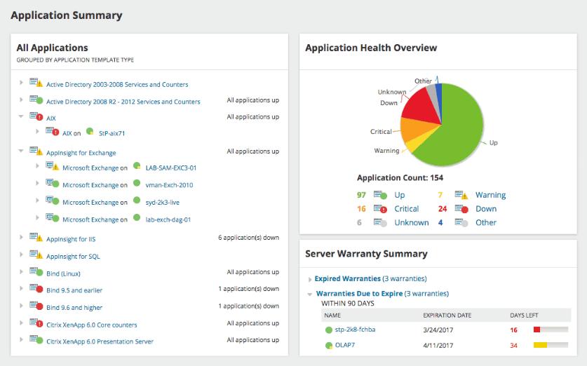 SolarWinds SAM Application Summary screen
