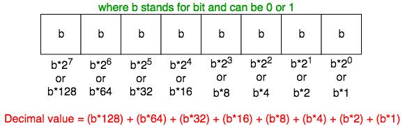 bits in decimal value