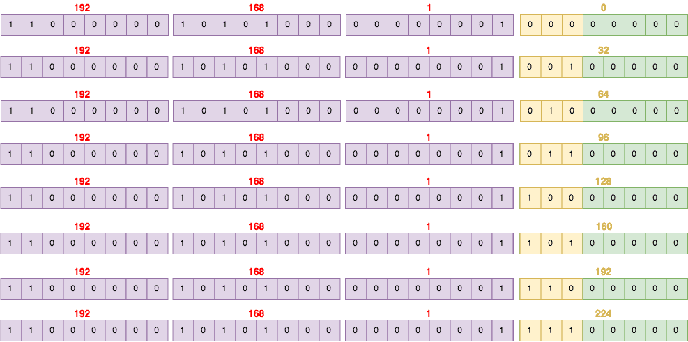 Examples of IP Addresses to Binary conversions